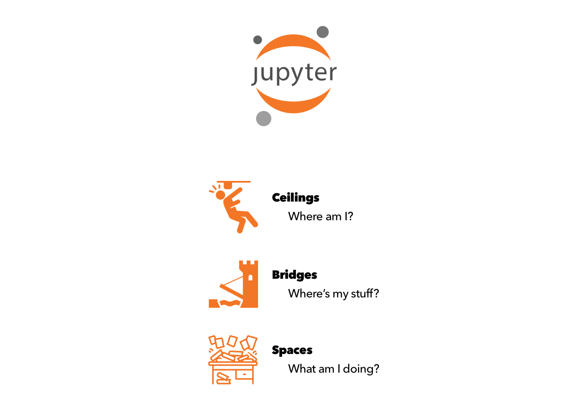 JupyterLab logo over three icons. From top: Ceilings - where am I? Bridges - where's my stuff? Spaces - what am I doing?