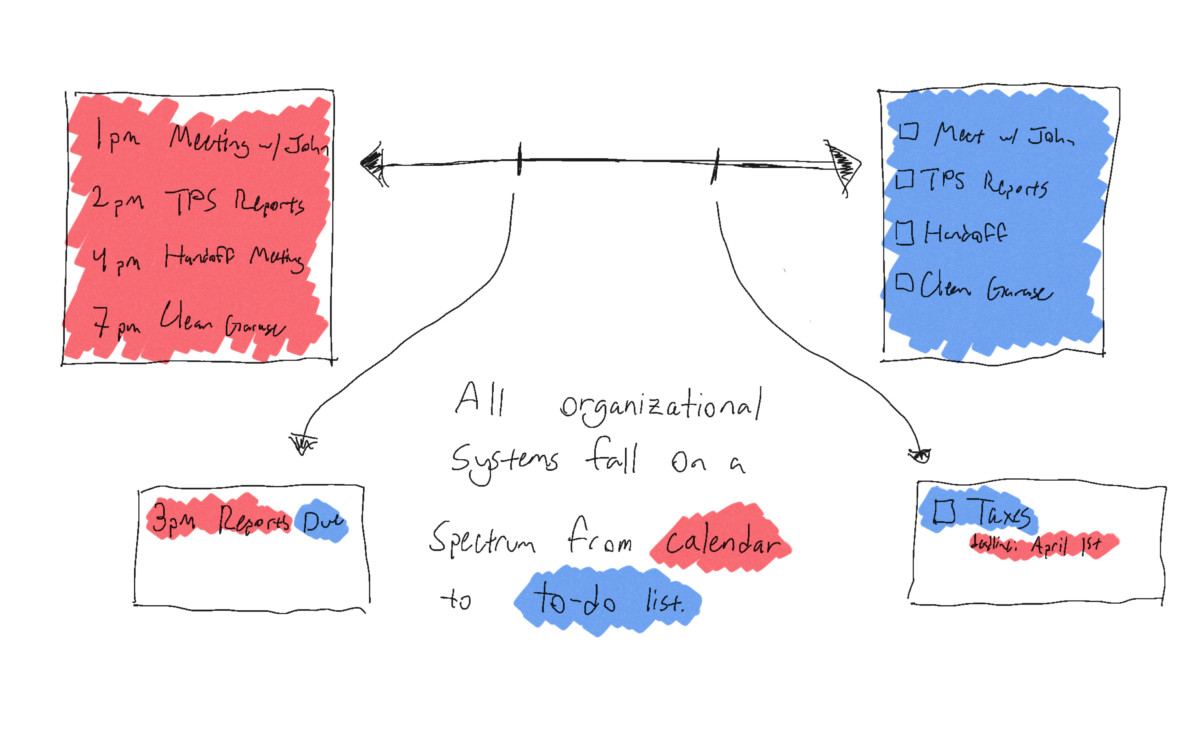 Graphic saying 'all organizational systems fall on a spectrum from calendar to to-do list,' with visual examples of several points along the spectrum.